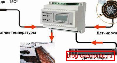 Принцип работы автоматической системы обогрева кровли